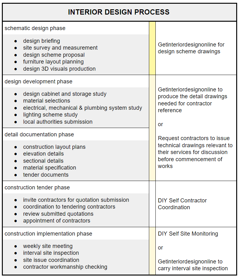 Superieur Interior Design Process Malaysia Singapore